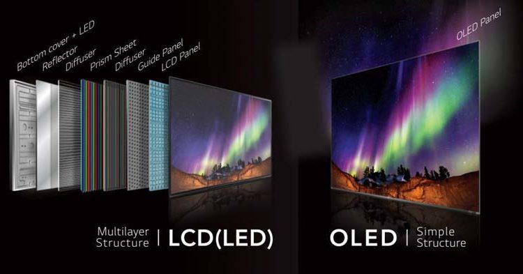 OLED TV   Differences between OLED and LCD